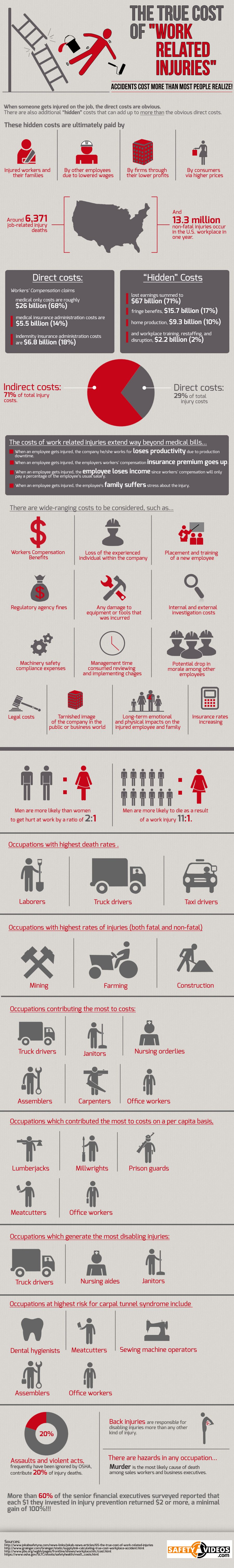 Cost of Work Related Injuries Infographic